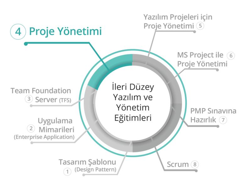 BilgiYazan-PMI® Proje Yönetimi Eğitimi