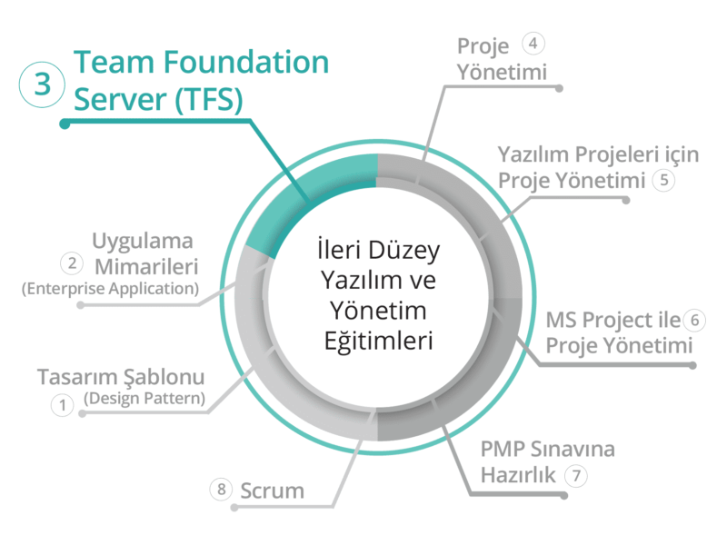 BilgiYazan-Visual Studio TFS (Team Foundation Server) Eğitimi