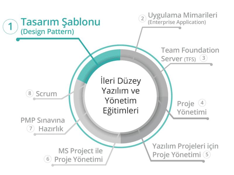 BilgiYazan-Tasarım Şablonları (Design Pattern) Eğitimi