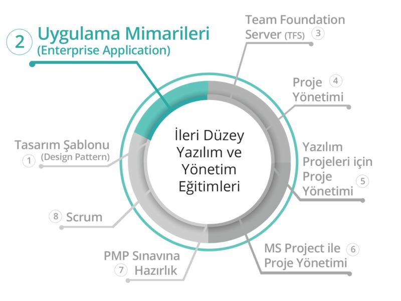 BilgiYazan-Uygulama Mimarileri (Enterprise Applications) Eğitimi