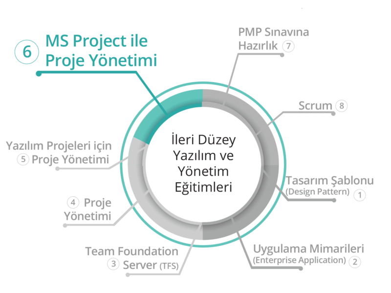 BilgiYazan-İleri Yazılım ve Yönetim Eğitimleri-MS Project ile P.Y