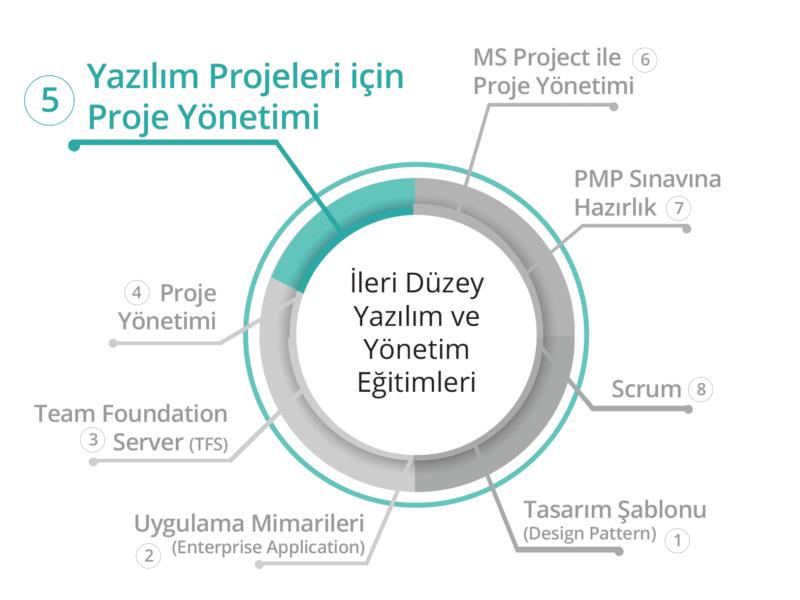 BilgiYazan-Yazılım Projeleri İçin Proje Yönetimi Eğitimi