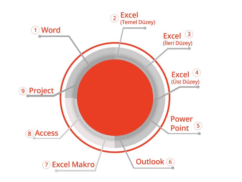 BilgiYazan-BilgiYazan Microsoft Office Eğitimleri