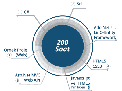 BilgiYazan-Web Yazılım Geliştirme Eğitimleri