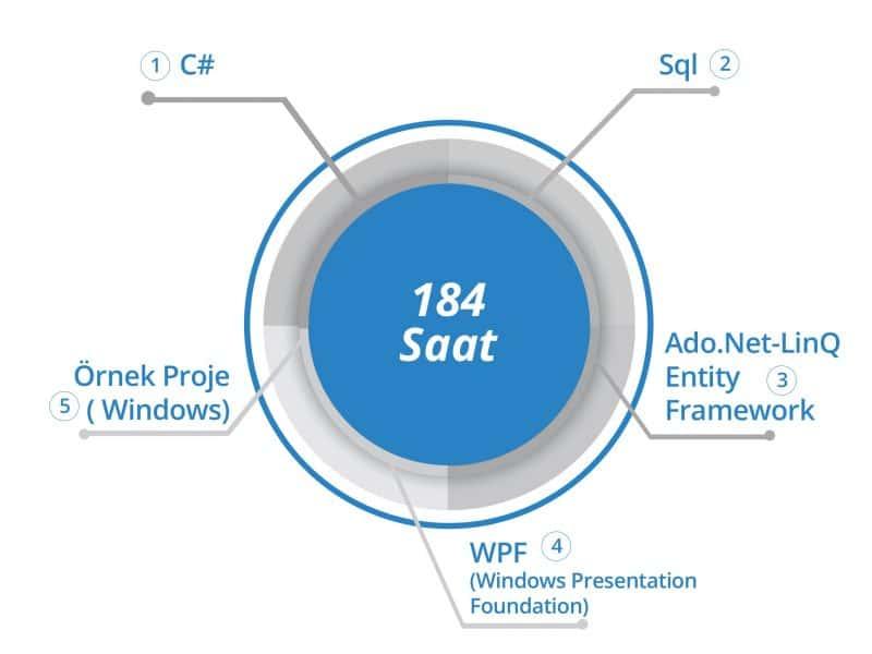 BilgiYazan-Windows Yazılım Geliştirme Eğitimleri