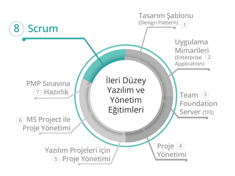 BilgiYazan-İleri Yazılım ve Yönetim Eğitimleri Scrum Master